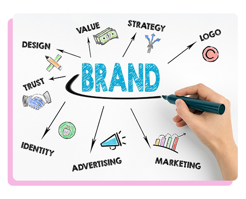 Create Your Brand | SEO Secret Sauce